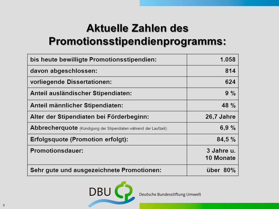9 Aktuelle Zahlen des Promotionsstipendienprogramms: bis heute bewilligte Promotionsstipendien:1.058 davon abgeschlossen:814 vorliegende Dissertatione