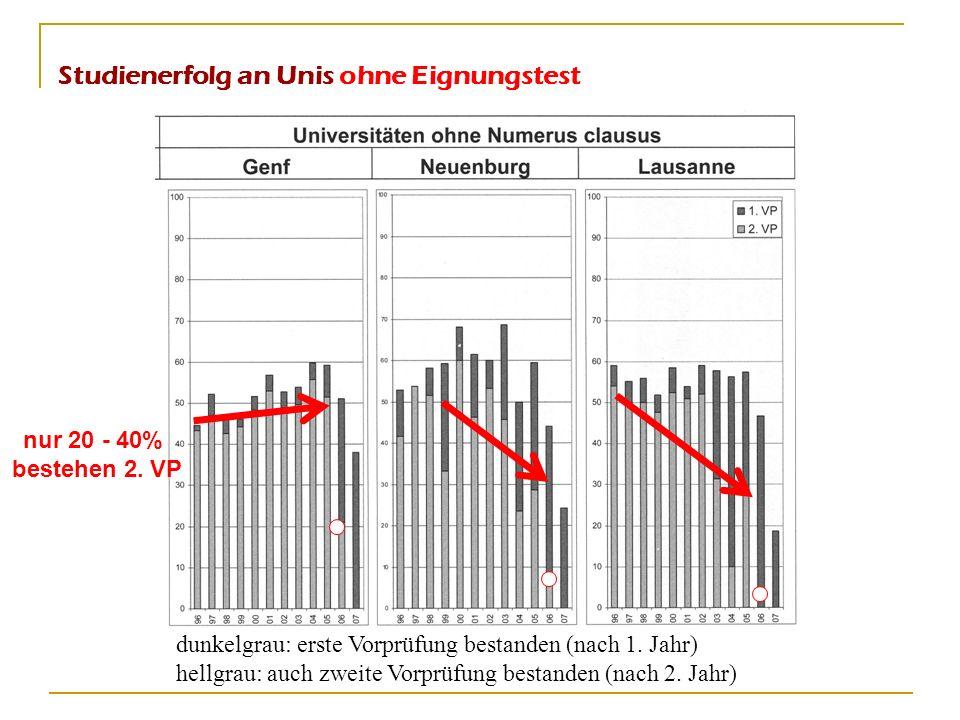 Studienerfolg an Unis ohne Eignungstest dunkelgrau: erste Vorprüfung bestanden (nach 1. Jahr) hellgrau: auch zweite Vorprüfung bestanden (nach 2. Jahr