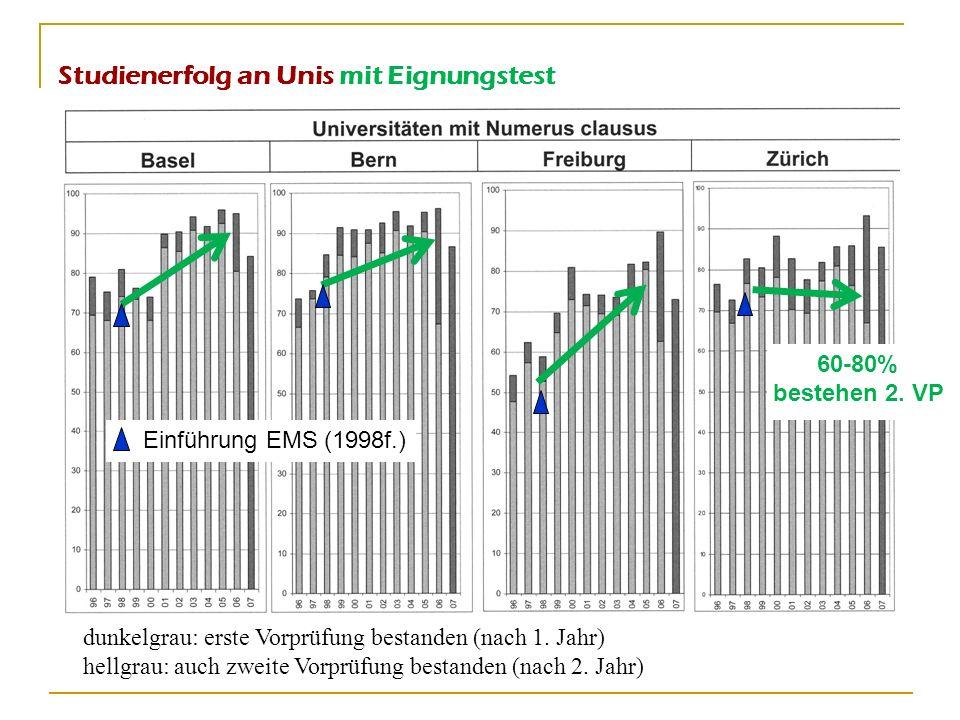 Studienerfolg an Unis mit Eignungstest dunkelgrau: erste Vorprüfung bestanden (nach 1. Jahr) hellgrau: auch zweite Vorprüfung bestanden (nach 2. Jahr)
