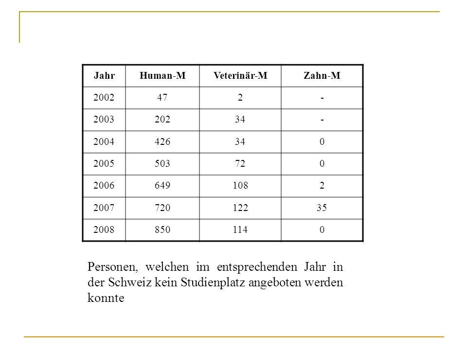 Personen, welchen im entsprechenden Jahr in der Schweiz kein Studienplatz angeboten werden konnte JahrHuman-MVeterinär-MZahn-M 2002472- 200320234- 200