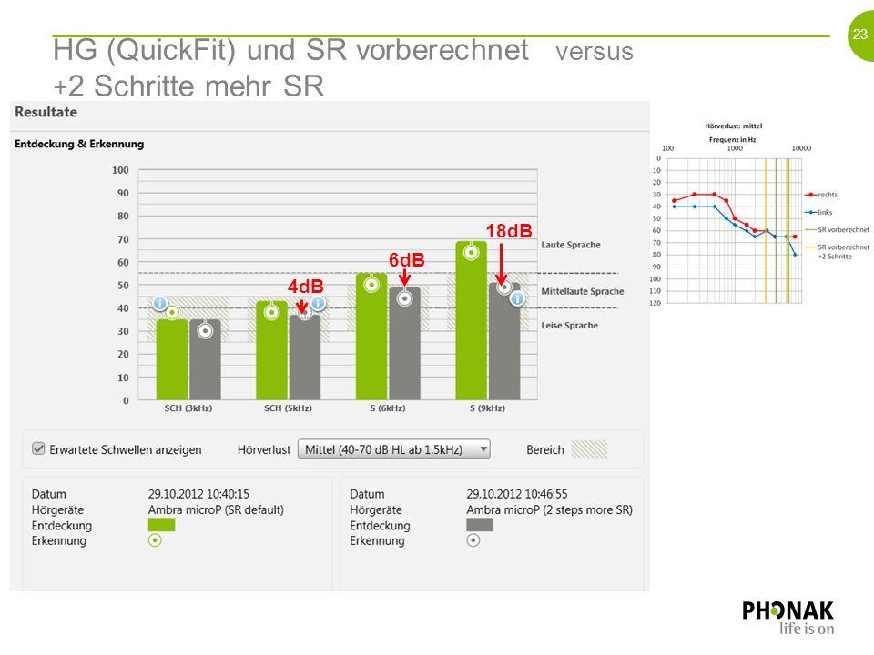 22 Ohne HG versus HG (QuickFit) und SR vorberechnet 13dB 7dB 11dB >6dB