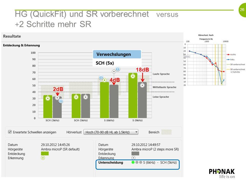 25 Ohne HG versus HG (QuickFit) und SR vorberechnet 14dB 17dB 20dB > 6 dB