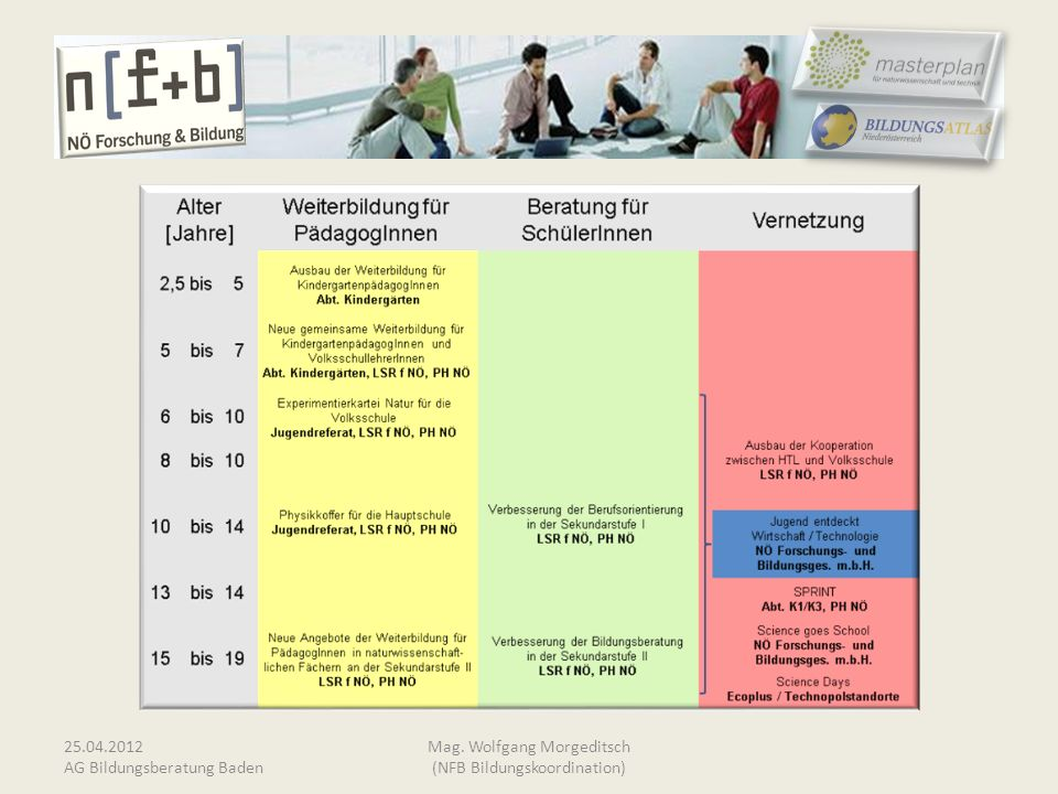 25.04.2012 AG Bildungsberatung Baden Mag. Wolfgang Morgeditsch (NFB Bildungskoordination)