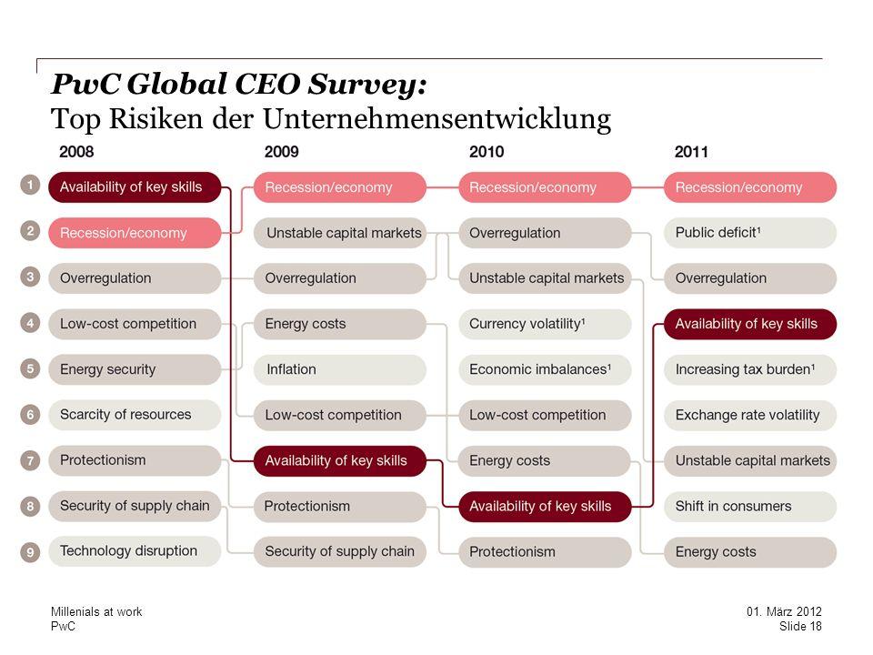 PwC PwC Global CEO Survey: Top Risiken der Unternehmensentwicklung Slide 18 01. März 2012 Millenials at work