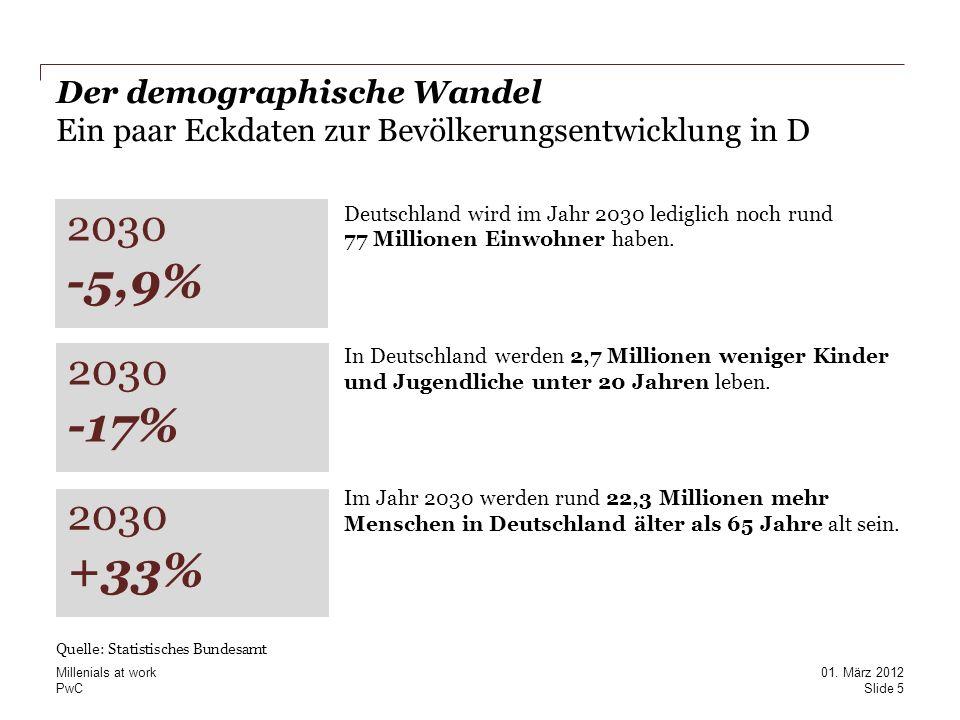 PwC Der demographische Wandel Ein paar Eckdaten zur Bevölkerungsentwicklung in D Deutschland wird im Jahr 2030 lediglich noch rund 77 Millionen Einwoh