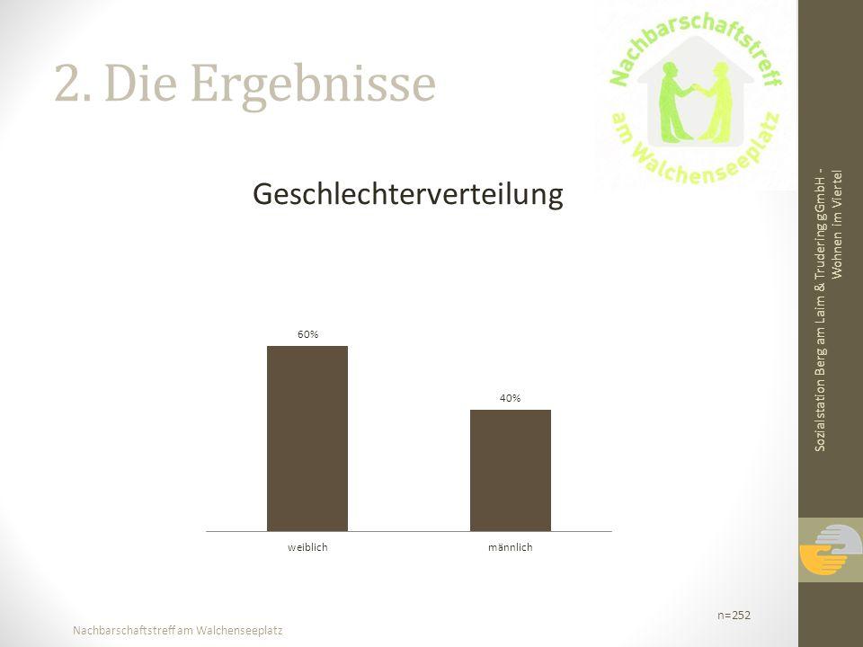 Nachbarschaftstreff am Walchenseeplatz 2. Die Ergebnisse Geschlechterverteilung Sozialstation Berg am Laim & Trudering gGmbH - Wohnen im Viertel n=252