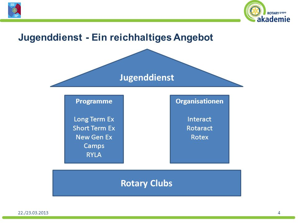 22./23.03.20134 Jugenddienst - Ein reichhaltiges Angebot Rotary Clubs Programme Long Term Ex Short Term Ex New Gen Ex Camps RYLA Organisationen Intera