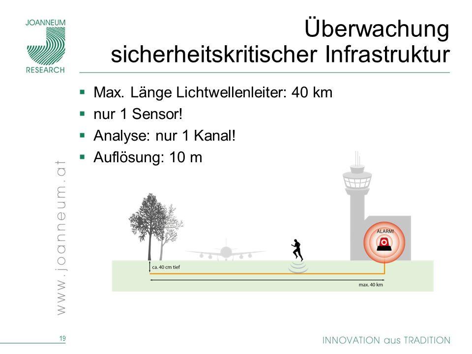 19 Überwachung sicherheitskritischer Infrastruktur Max. Länge Lichtwellenleiter: 40 km nur 1 Sensor! Analyse: nur 1 Kanal! Auflösung: 10 m