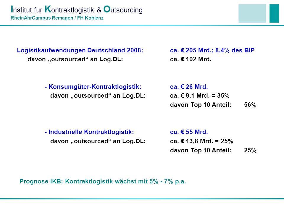 I nstitut für K ontraktlogistik & O utsourcing RheinAhrCampus Remagen / FH Koblenz Logistikaufwendungen Deutschland 2008: ca. 205 Mrd.; 8,4% des BIP d