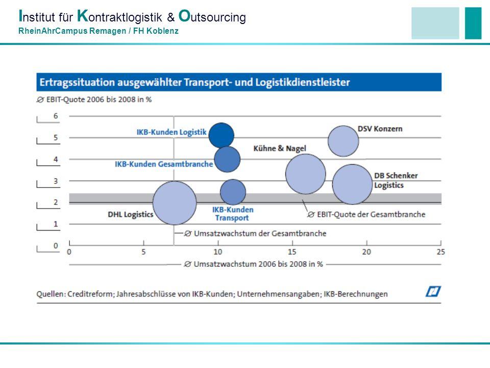 I nstitut für K ontraktlogistik & O utsourcing RheinAhrCampus Remagen / FH Koblenz