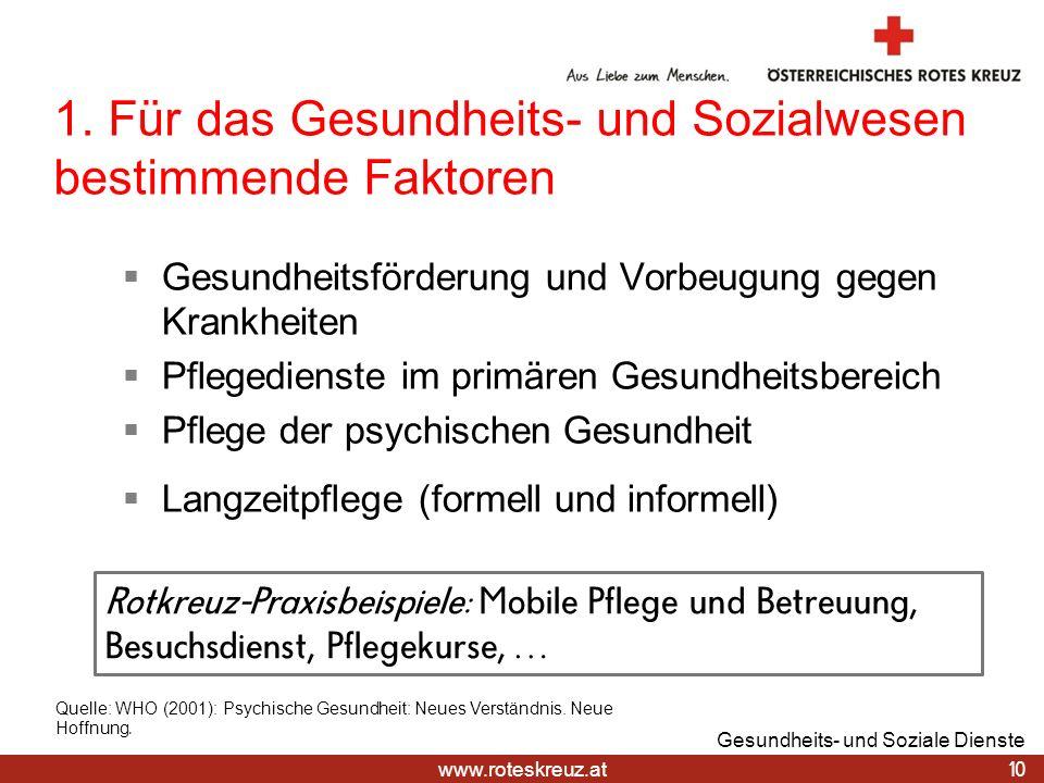 www.roteskreuz.at 1. Für das Gesundheits- und Sozialwesen bestimmende Faktoren Gesundheitsförderung und Vorbeugung gegen Krankheiten Pflegedienste im