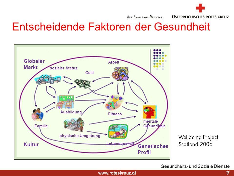 www.roteskreuz.at Entscheidende Faktoren der Gesundheit 17 Gesundheits- und Soziale Dienste Arbeit Geld sozialer Status Ausbildung mentale Gesundheit