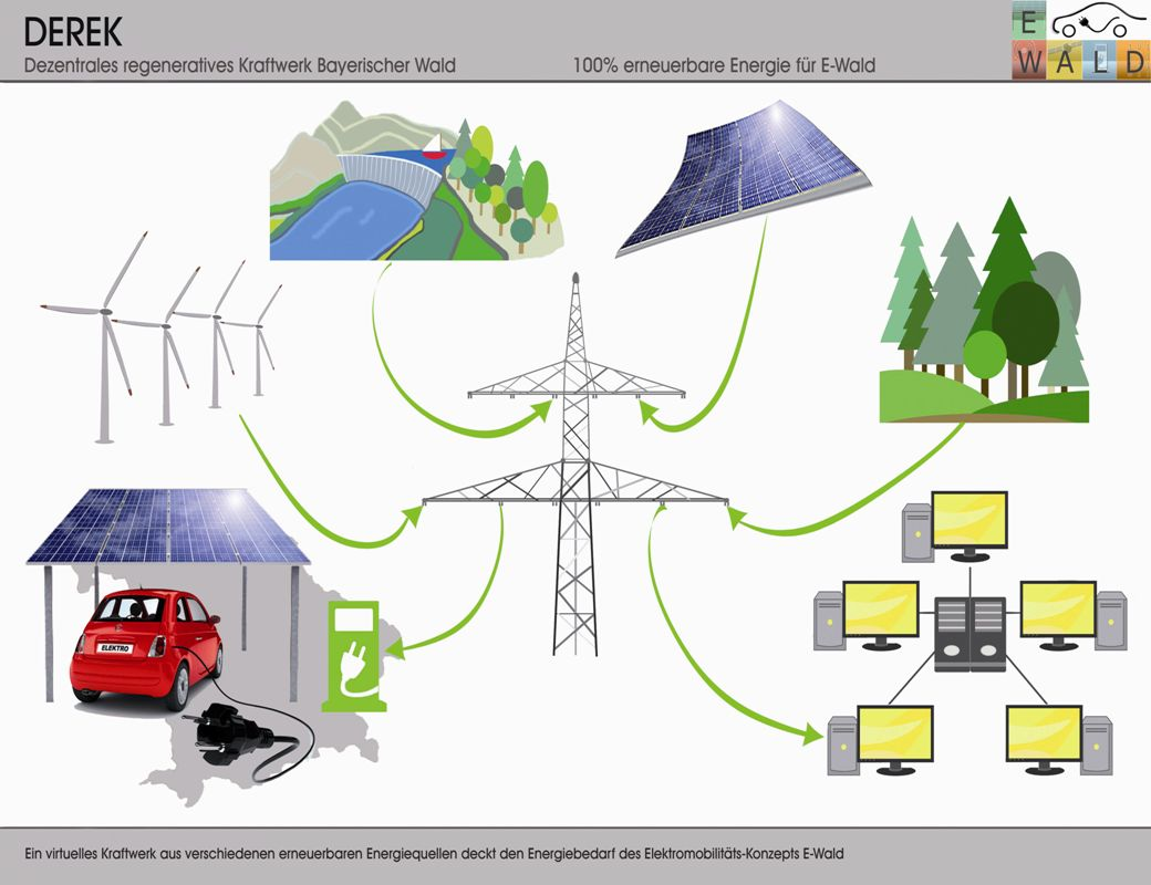 peter.sperber@fh-deggendorf.deApril 2011 www.fhd.edu Modellregion Elektromobilität Bayerischer Wald Technologie E-WALD - Fakten Energieversorgung