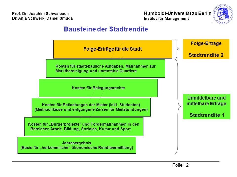 Prof. Dr. Joachim Schwalbach Dr. Anja Schwerk, Daniel Smuda Humboldt-Universität zu Berlin Institut für Management Folie 12 Jahresergebnis (Basis für