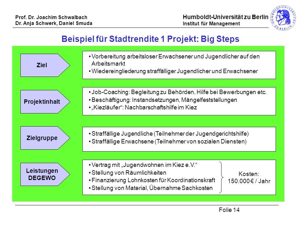 Prof. Dr. Joachim Schwalbach Dr. Anja Schwerk, Daniel Smuda Humboldt-Universität zu Berlin Institut für Management Folie 14 Beispiel für Stadtrendite
