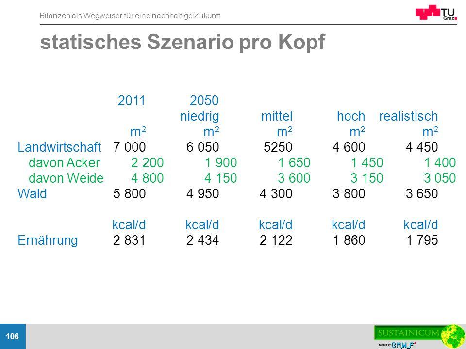 Bilanzen als Wegweiser für eine nachhaltige Zukunft 106 statisches Szenario pro Kopf 20112050 niedrigmittelhochrealistisch m 2 m 2 m 2 m 2 m 2 Landwir