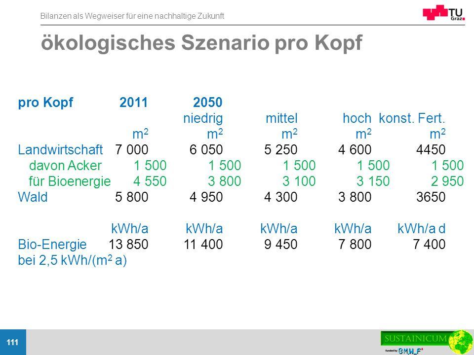 Bilanzen als Wegweiser für eine nachhaltige Zukunft 111 ökologisches Szenario pro Kopf pro Kopf20112050 niedrigmittelhochkonst. Fert. m 2 m 2 m 2 m 2