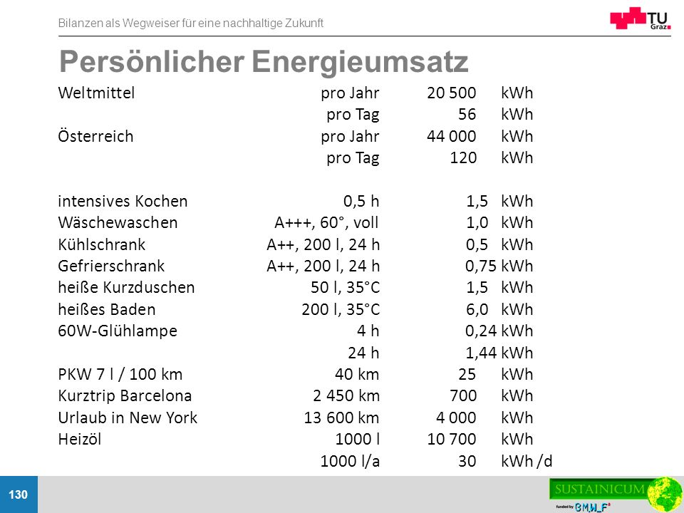 Bilanzen als Wegweiser für eine nachhaltige Zukunft 130 Persönlicher Energieumsatz Weltmittelpro Jahr20 500 kWh pro Tag56 kWh Österreichpro Jahr44 000