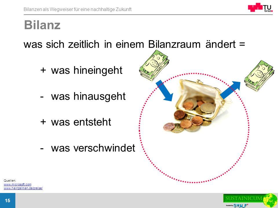 Bilanzen als Wegweiser für eine nachhaltige Zukunft 15 Bilanz was sich zeitlich in einem Bilanzraum ändert = +was hineingeht -was hinausgeht +was ents