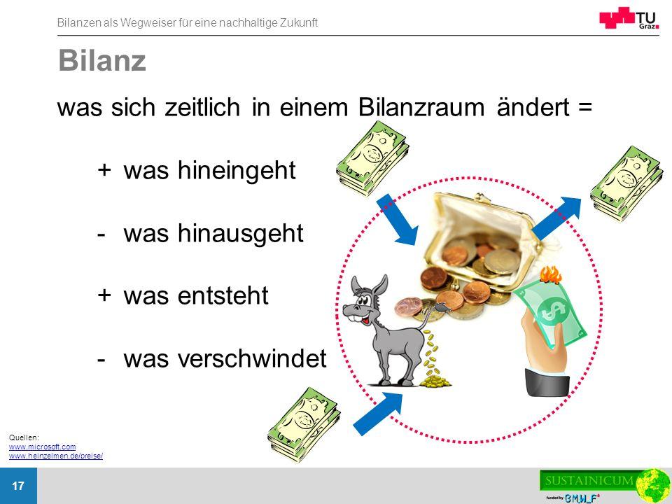 Bilanzen als Wegweiser für eine nachhaltige Zukunft 17 Bilanz was sich zeitlich in einem Bilanzraum ändert = +was hineingeht -was hinausgeht +was ents