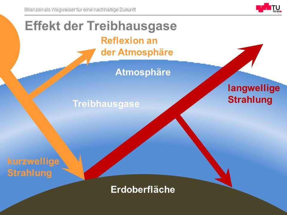 Bilanzen als Wegweiser für eine nachhaltige Zukunft 42 Effekt der Treibhausgase Reflexion an der Atmosphäre kurzwellige Strahlung langwellige Strahlun