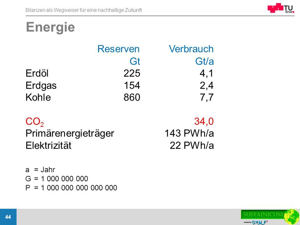 Bilanzen als Wegweiser für eine nachhaltige Zukunft 44 Energie ReservenVerbrauch GtGt/a Erdöl2254,1 Erdgas1542,4 Kohle8607,7 CO 2 34,0 Primärenergietr