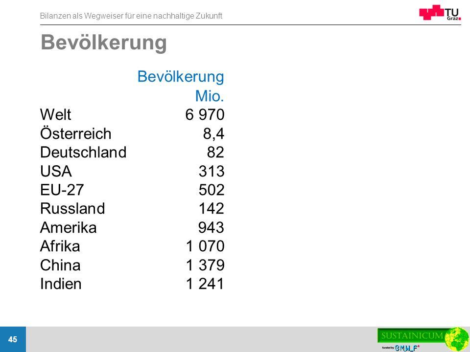 Bilanzen als Wegweiser für eine nachhaltige Zukunft 45 Bevölkerung Mio. Welt6 970 Österreich8,4 Deutschland82 USA313 EU-27502 Russland142 Amerika943 A