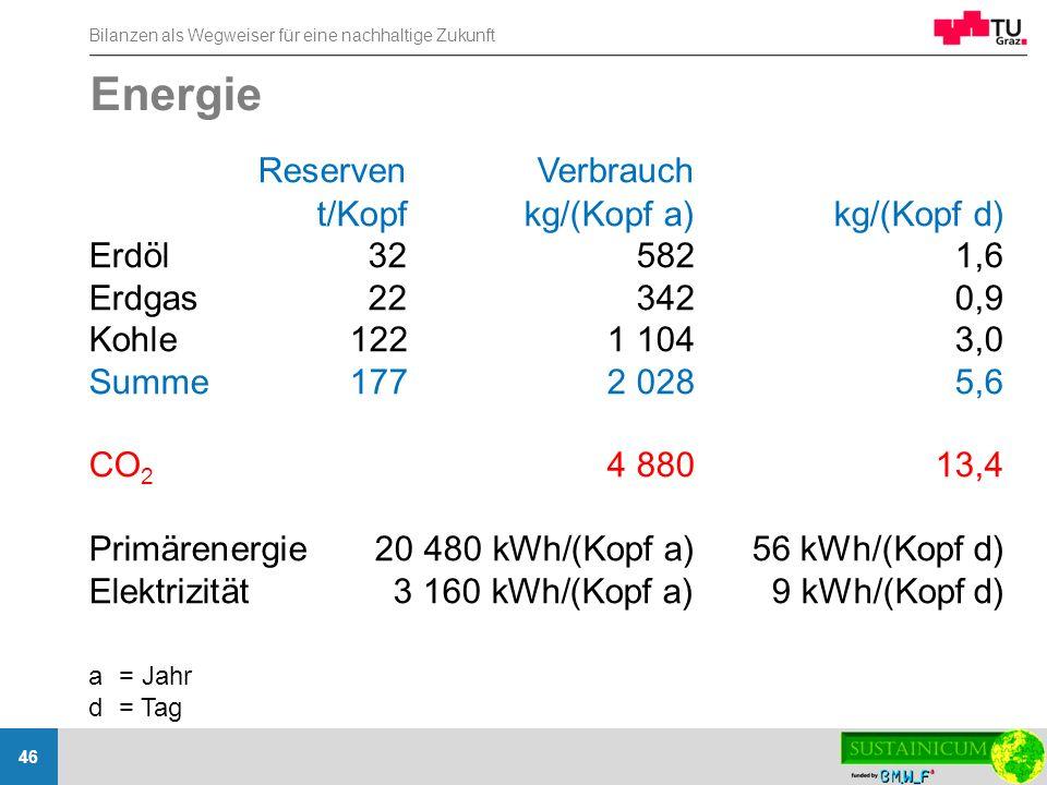 Bilanzen als Wegweiser für eine nachhaltige Zukunft 46 Energie ReservenVerbrauch t/Kopfkg/(Kopf a)kg/(Kopf d) Erdöl325821,6 Erdgas223420,9 Kohle1221 1