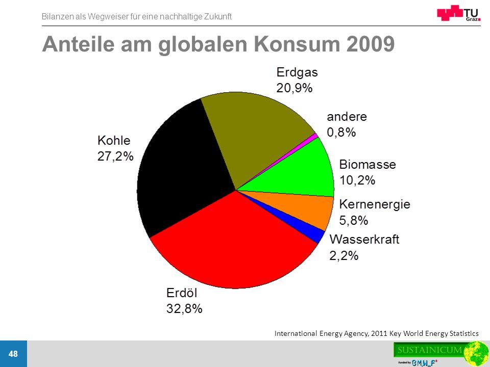 Bilanzen als Wegweiser für eine nachhaltige Zukunft 48 Anteile am globalen Konsum 2009 International Energy Agency, 2011 Key World Energy Statistics