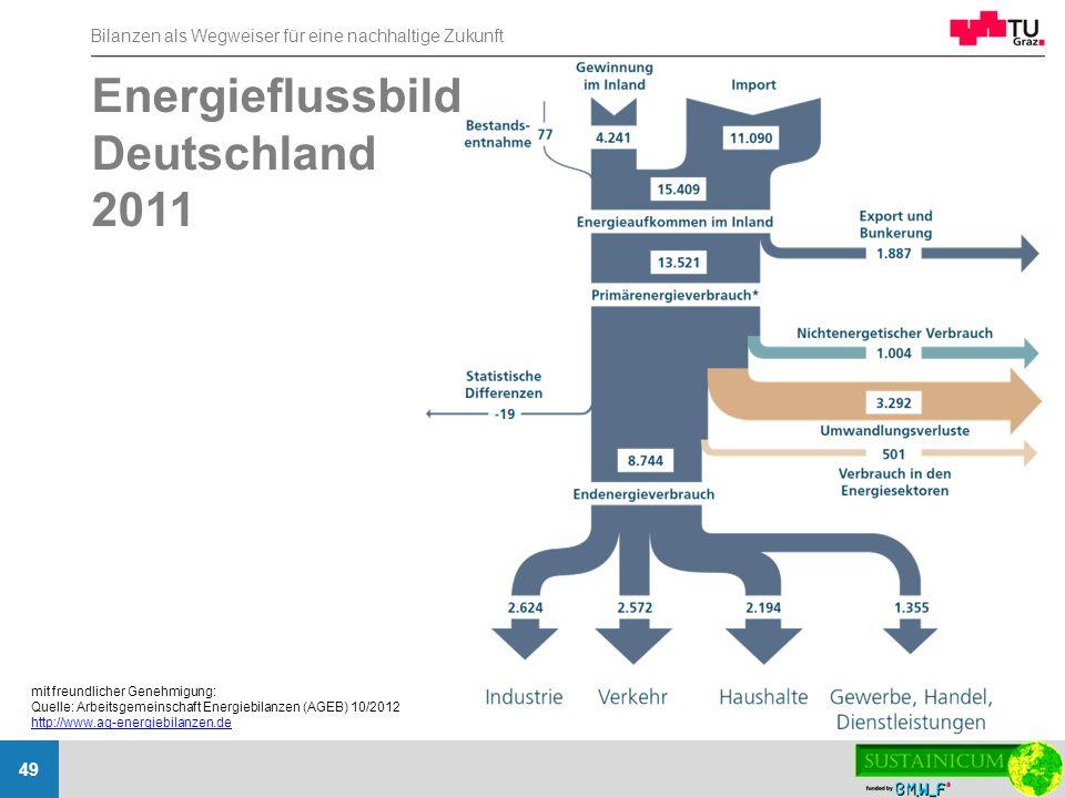 Bilanzen als Wegweiser für eine nachhaltige Zukunft 49 Energieflussbild Deutschland 2011 mit freundlicher Genehmigung: Quelle: Arbeitsgemeinschaft Ene