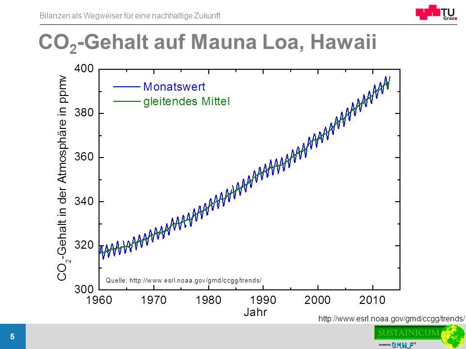 Bilanzen als Wegweiser für eine nachhaltige Zukunft 5 CO 2 -Gehalt auf Mauna Loa, Hawaii http://www.esrl.noaa.gov/gmd/ccgg/trends/