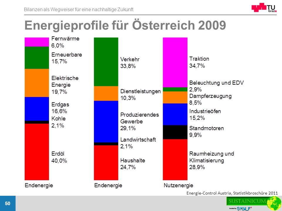 Bilanzen als Wegweiser für eine nachhaltige Zukunft 50 Energieprofile für Österreich 2009 Energie-Control Austria, Statistikbroschüre 2011
