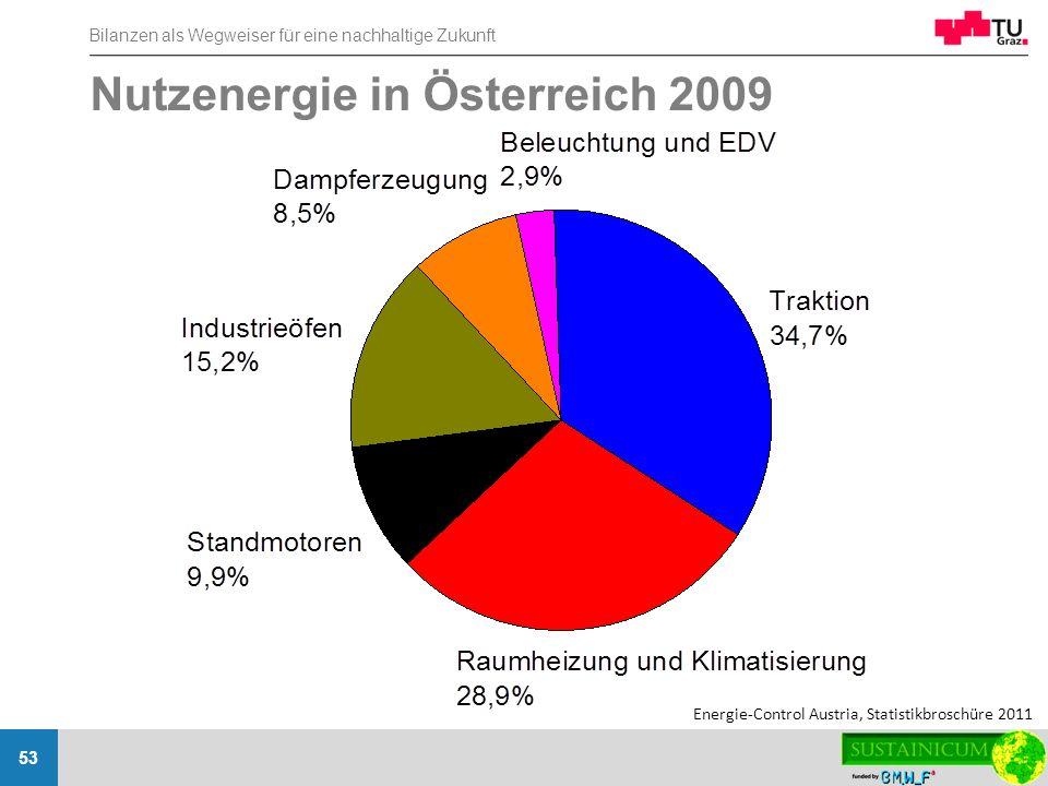 Bilanzen als Wegweiser für eine nachhaltige Zukunft 53 Nutzenergie in Österreich 2009 Energie-Control Austria, Statistikbroschüre 2011