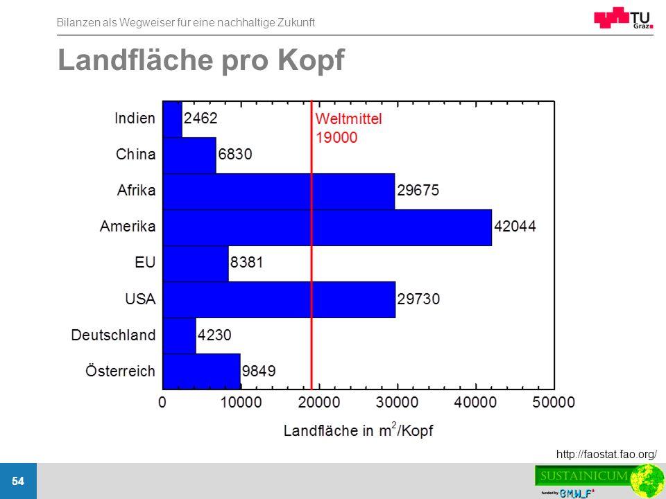 Bilanzen als Wegweiser für eine nachhaltige Zukunft 54 Landfläche pro Kopf http://faostat.fao.org/