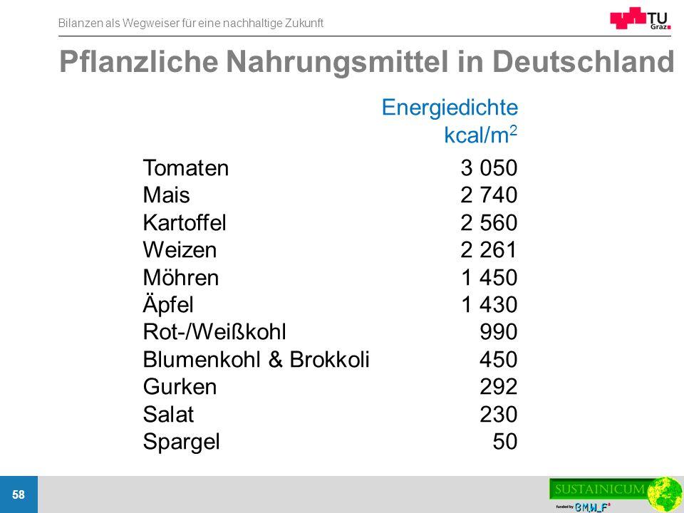 Bilanzen als Wegweiser für eine nachhaltige Zukunft 58 Energiedichte kcal/m 2 Tomaten3 050 Mais2 740 Kartoffel2 560 Weizen2 261 Möhren1 450 Äpfel1 430