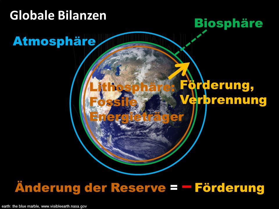 Bilanzen als Wegweiser für eine nachhaltige Zukunft 62 Globale Bilanzen Lithosphäre: Fossile Energieträger Atmosphäre Änderung der Reserve = -- Förder
