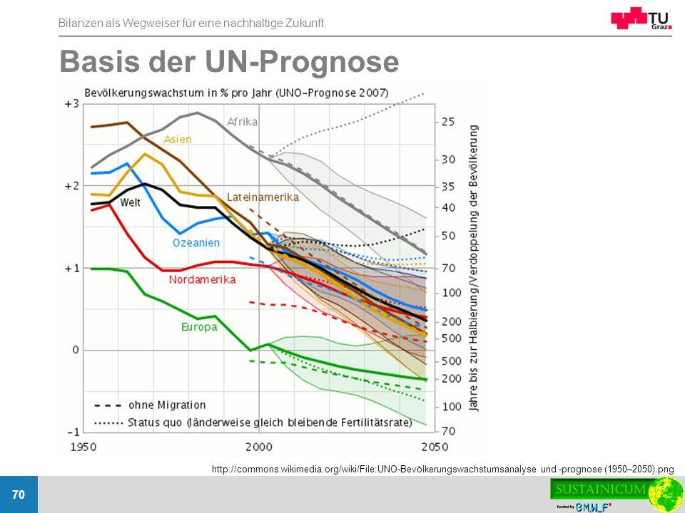 Bilanzen als Wegweiser für eine nachhaltige Zukunft 70 Basis der UN-Prognose http://commons.wikimedia.org/wiki/File:UNO-Bevölkerungswachstumsanalyse u