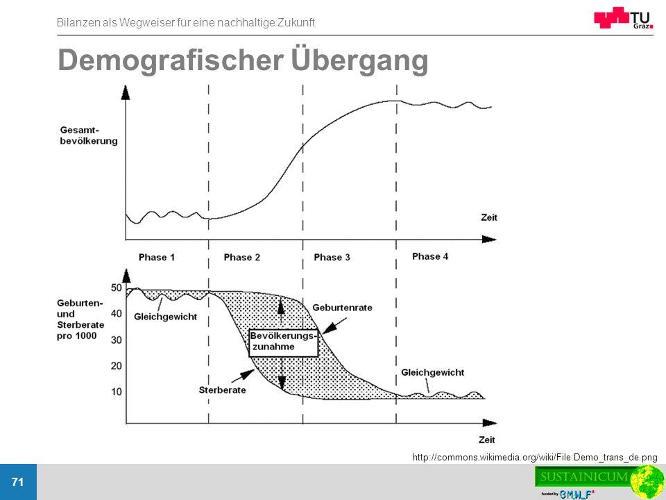 Bilanzen als Wegweiser für eine nachhaltige Zukunft 71 Demografischer Übergang http://commons.wikimedia.org/wiki/File:Demo_trans_de.png