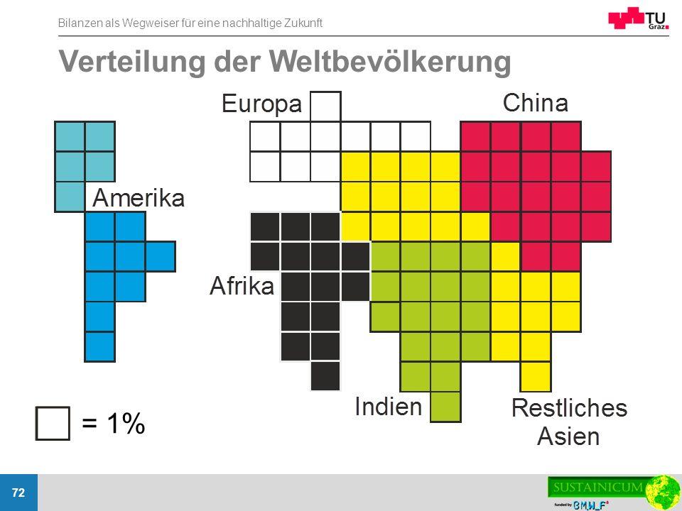 Bilanzen als Wegweiser für eine nachhaltige Zukunft 72 = 1% Verteilung der Weltbevölkerung