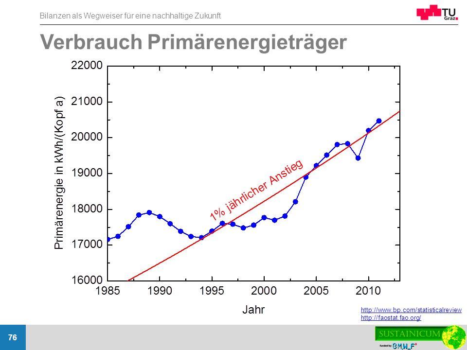 Bilanzen als Wegweiser für eine nachhaltige Zukunft 76 Verbrauch Primärenergieträger http://www.bp.com/statisticalreview http://faostat.fao.org/
