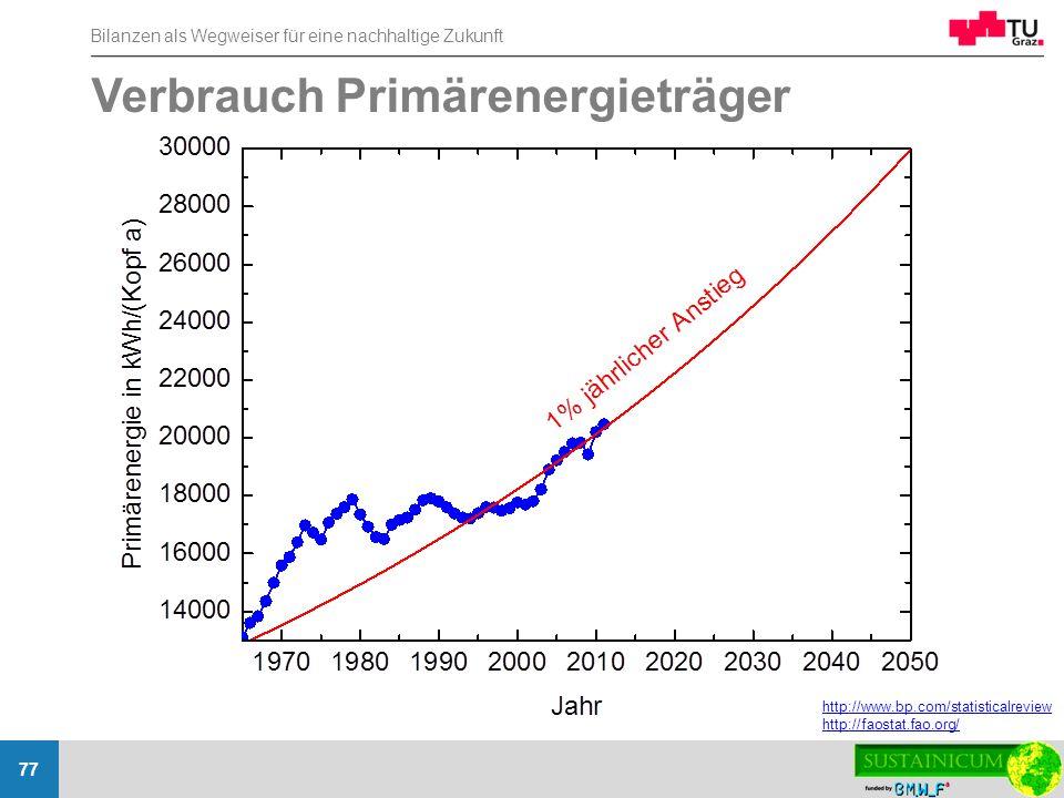 Bilanzen als Wegweiser für eine nachhaltige Zukunft 77 Verbrauch Primärenergieträger http://www.bp.com/statisticalreview http://faostat.fao.org/