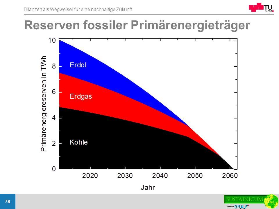 Bilanzen als Wegweiser für eine nachhaltige Zukunft 78 Reserven fossiler Primärenergieträger
