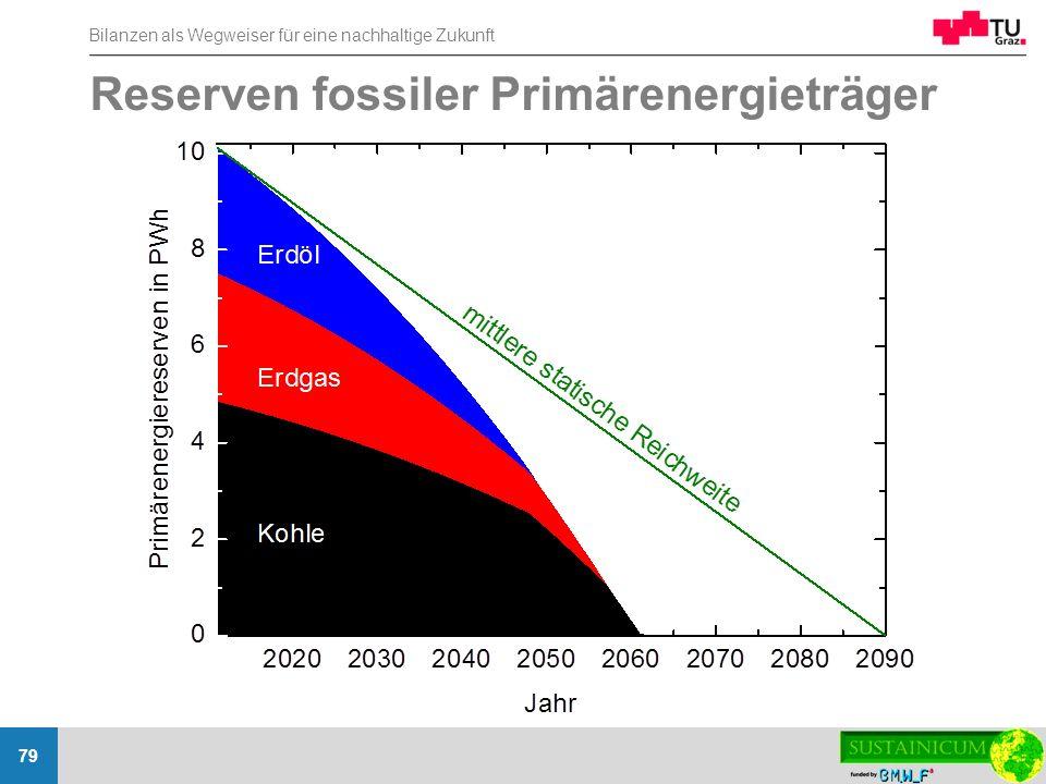 Bilanzen als Wegweiser für eine nachhaltige Zukunft 79 Reserven fossiler Primärenergieträger