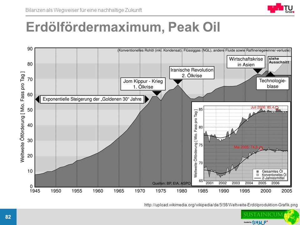 Bilanzen als Wegweiser für eine nachhaltige Zukunft 82 Erdölfördermaximum, Peak Oil http://upload.wikimedia.org/wikipedia/de/5/58/Weltweite-Erdölprodu