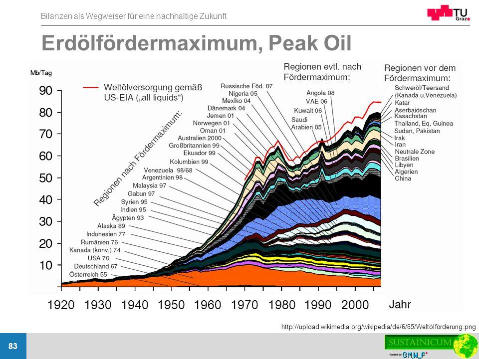 Bilanzen als Wegweiser für eine nachhaltige Zukunft 83 Erdölfördermaximum, Peak Oil http://upload.wikimedia.org/wikipedia/de/6/65/Weltölförderung.png