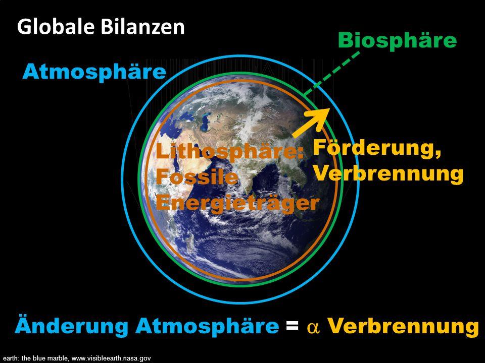 Bilanzen als Wegweiser für eine nachhaltige Zukunft 88 Globale Bilanzen Lithosphäre: Fossile Energieträger Atmosphäre Förderung, Verbrennung Biosphäre
