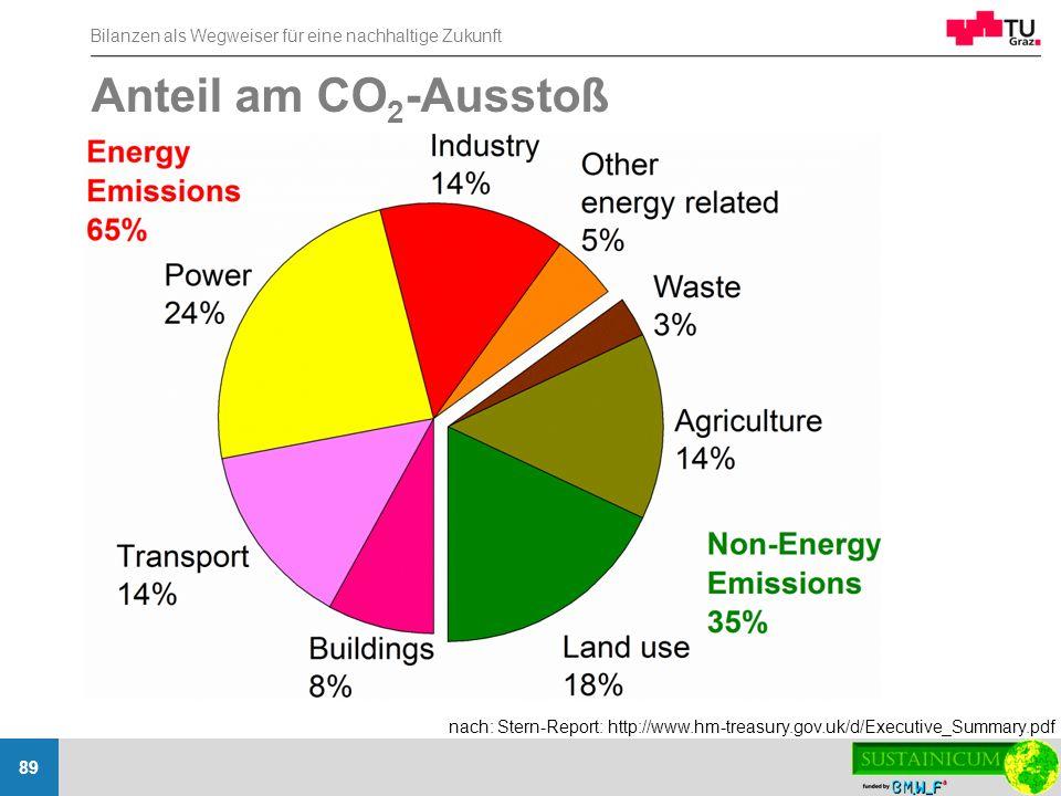 Bilanzen als Wegweiser für eine nachhaltige Zukunft 89 Anteil am CO 2 -Ausstoß nach: Stern-Report: http://www.hm-treasury.gov.uk/d/Executive_Summary.p