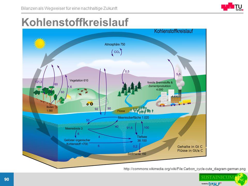 Bilanzen als Wegweiser für eine nachhaltige Zukunft 90 Kohlenstoffkreislauf http://commons.wikimedia.org/wiki/File:Carbon_cycle-cute_diagram-german.pn