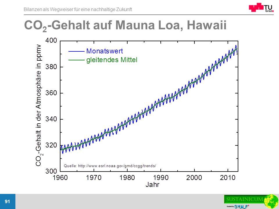 Bilanzen als Wegweiser für eine nachhaltige Zukunft 91 CO 2 -Gehalt auf Mauna Loa, Hawaii