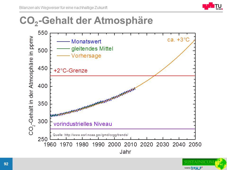 Bilanzen als Wegweiser für eine nachhaltige Zukunft 92 CO 2 -Gehalt der Atmosphäre